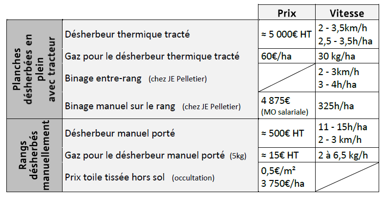 tableau pour optimiser l'efficacité du désherbage thermique